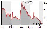GALMED PHARMACEUTICALS LTD Chart 1 Jahr