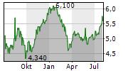 GALP ENERGIA SGPS SA ADR Chart 1 Jahr