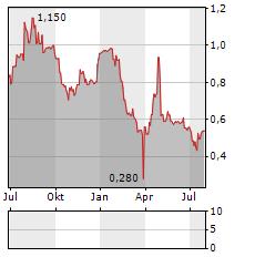 GAM Aktie Chart 1 Jahr