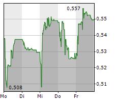 GAM HOLDING AG Chart 1 Jahr
