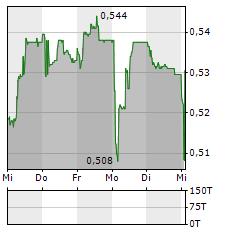 GAM Aktie 5-Tage-Chart