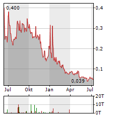 GAMESQUARE ESPORTS Aktie Chart 1 Jahr
