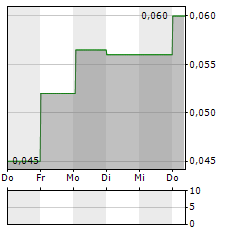 GAMESQUARE ESPORTS Aktie 5-Tage-Chart