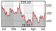 GAMESTOP CORPORATION Chart 1 Jahr