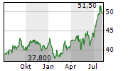 GAMING AND LEISURE PROPERTIES INC Chart 1 Jahr