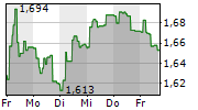 GAMING INNOVATION GROUP INC 1-Woche-Intraday-Chart