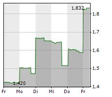 GAN LIMITED Chart 1 Jahr
