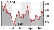 GANNETT CO INC Chart 1 Jahr