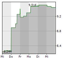 GAP INC Chart 1 Jahr