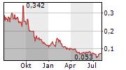 GARIBALDI RESOURCES CORP Chart 1 Jahr