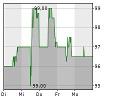 GARMIN LTD Chart 1 Jahr