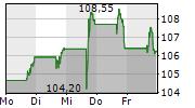 GARMIN LTD 5-Tage-Chart