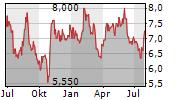 GARRETT MOTION INC Chart 1 Jahr
