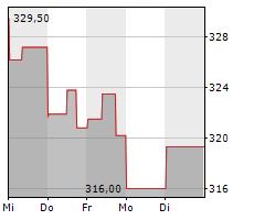 GARTNER INC Chart 1 Jahr