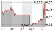 GASCOYNE RESOURCES LIMITED Chart 1 Jahr
