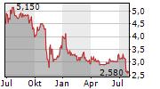 GATEWAY REAL ESTATE AG Chart 1 Jahr