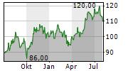 GATX CORPORATION Chart 1 Jahr
