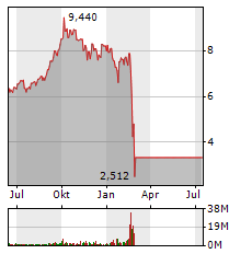 Gazprom Aktienkurs Aktuell