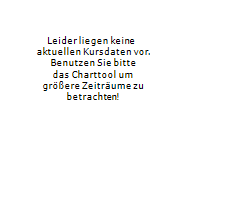 GAZPROM PJSC ADR Chart 1 Jahr