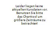 GAZPROM PJSC ADR 5-Tage-Chart