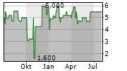 GBK BETEILIGUNGEN AG Chart 1 Jahr