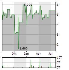 GBK BETEILIGUNGEN Aktie Chart 1 Jahr