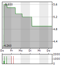 GBK BETEILIGUNGEN Aktie 1-Woche-Intraday-Chart