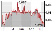 GBLT CORP Chart 1 Jahr