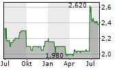 GBS SOFTWARE AG Chart 1 Jahr