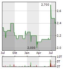GBS SOFTWARE Aktie Chart 1 Jahr