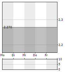 GBS SOFTWARE Aktie 5-Tage-Chart