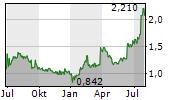 GC RIEBER SHIPPING ASA Chart 1 Jahr