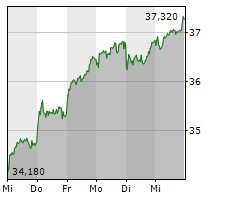 GEA GROUP AG Chart 1 Jahr