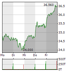 GEA GROUP AG 1-Woche-Intraday-Chart