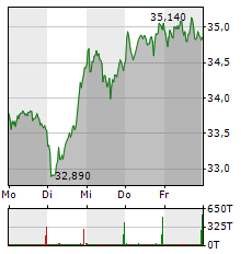 GEA GROUP Aktie 5-Tage-Chart