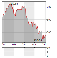 GEBERIT Aktie Chart 1 Jahr