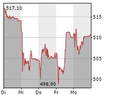 GEBERIT AG Chart 1 Jahr