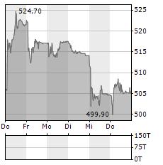GEBERIT Aktie 5-Tage-Chart