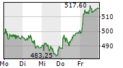 GEBERIT AG 5-Tage-Chart