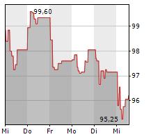 GECINA SA Chart 1 Jahr
