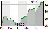 GECINA SA 1-Woche-Intraday-Chart