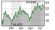 GEDEON RICHTER PLC Chart 1 Jahr