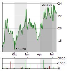 GEDEON RICHTER Aktie Chart 1 Jahr