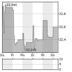 GEDEON RICHTER Aktie 5-Tage-Chart