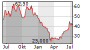 GEELY AUTOMOBILE HOLDINGS LTD ADR Chart 1 Jahr