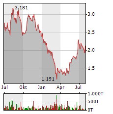 GEELY AUTOMOBILE HOLDINGS LTD Jahres Chart