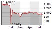 GELSENWASSER AG Chart 1 Jahr