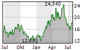 GENCO SHIPPING & TRADING LIMITED Chart 1 Jahr