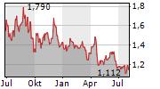 GENEL ENERGY PLC Chart 1 Jahr