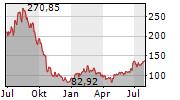 GENERAC HOLDINGS INC Chart 1 Jahr